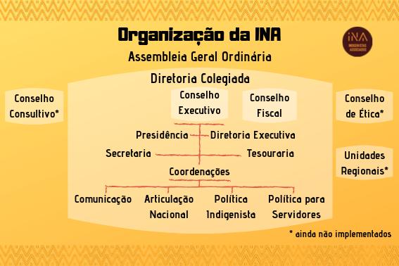 Organização da INA