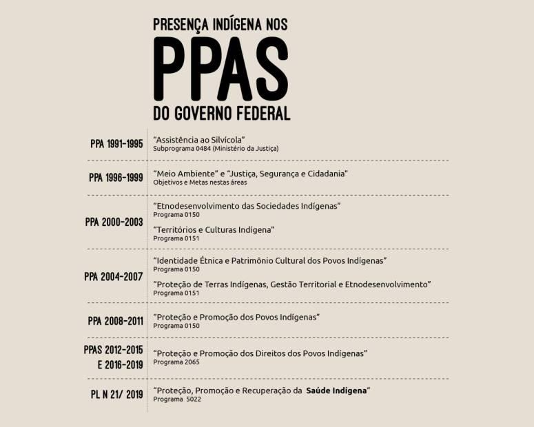 Tabela PPA